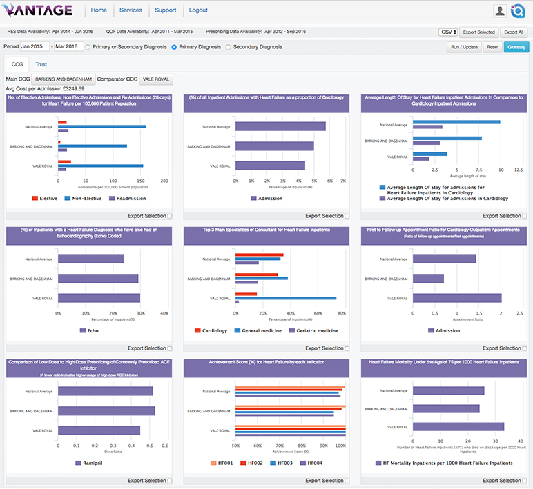 A Vantage Custom Dashboard for a Value Story in Cardiovascular Care